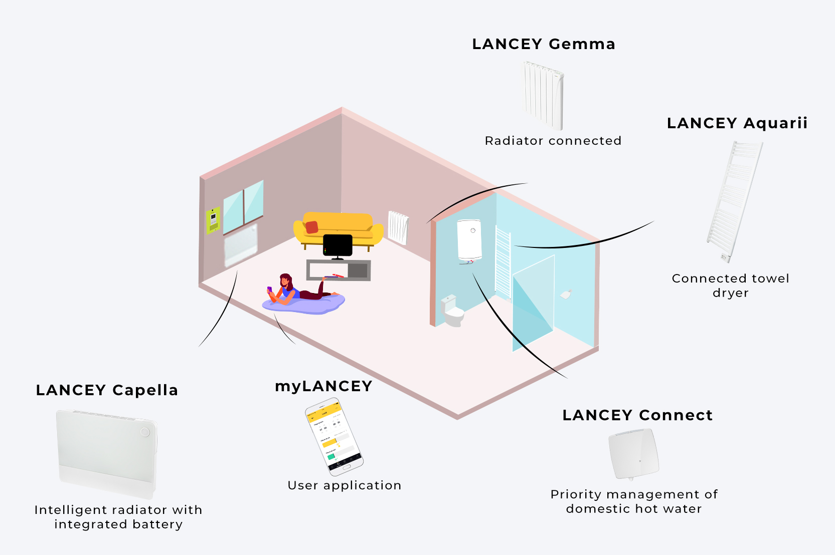 The complete solution for heating and energy management